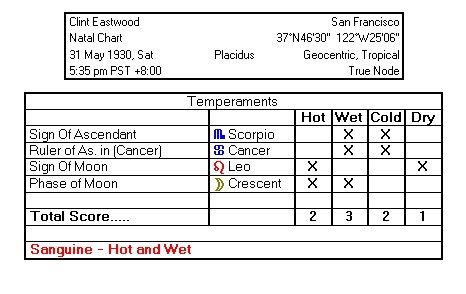 Temperament Tabulation in Solar Fire for Clint Eastwood