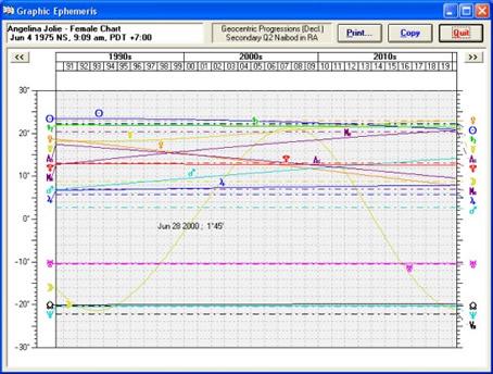 Graphic Ephemerides in Solar FIre